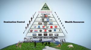 Wealth, domination pyramic