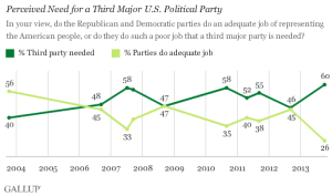 Third Party Need by Gallup