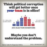 Political corruption in the parties and money