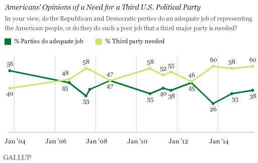 Third Party Need--graph--Sept, 2015