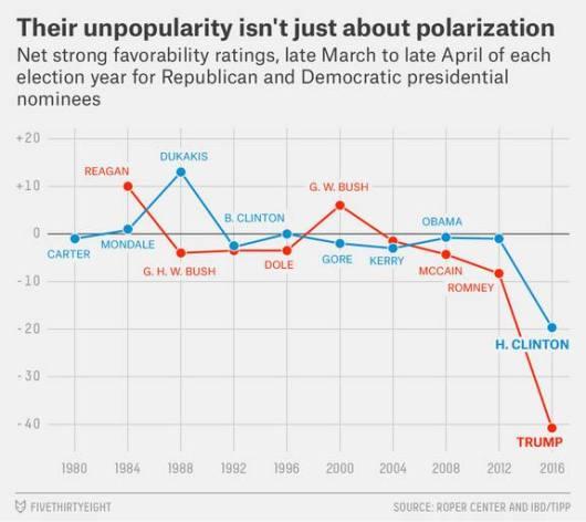 Clinton and Trump unpopularity ratings--April 2016